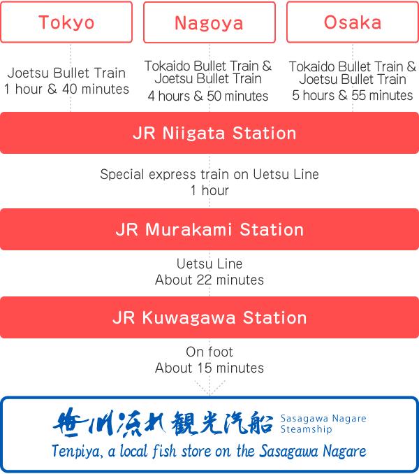 If coming by Joetsu Bullet Train