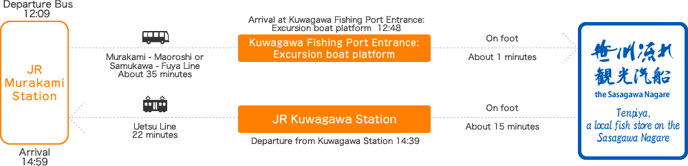 Departure from Kuwagawa Fishing Port Entrance: Excursion boat platform