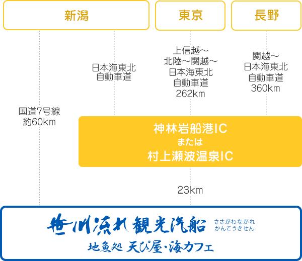 新潟・東京・長野からお越しの場合