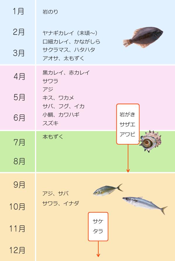 月別旬の魚介類・海藻