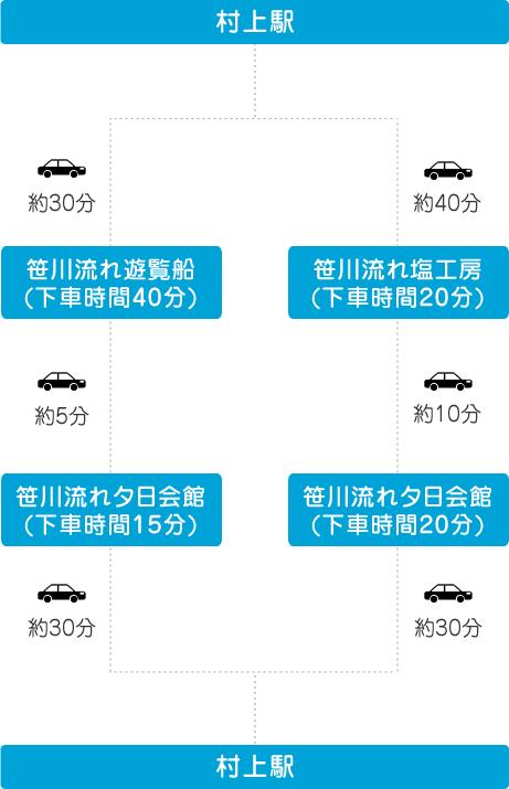JR東日本 「駅から観タクン村上」の利用