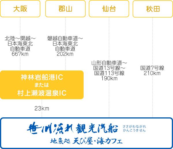 大阪・郡山・仙台・秋田からお越しの場合