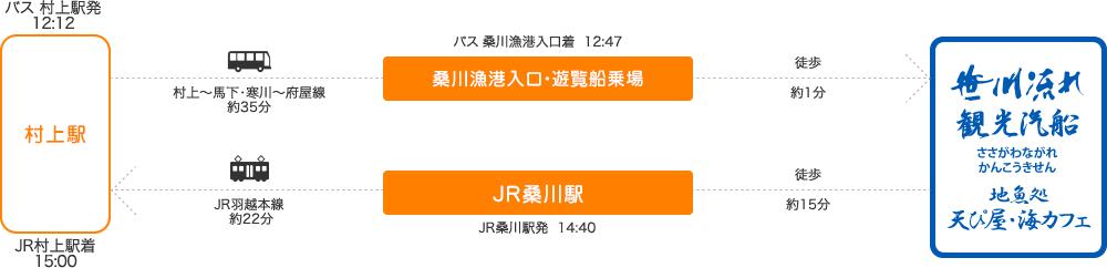桑川漁港・遊覧船乗り場発